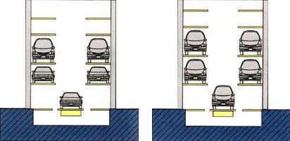Высота парковочных мест карусельной стоянки