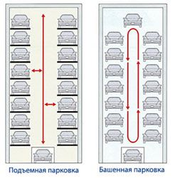 Автоматические парковочные системы